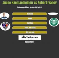 Juuso Haemaelaeinen vs Robert Ivanov h2h player stats