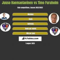 Juuso Haemaelaeinen vs Timo Furuholm h2h player stats
