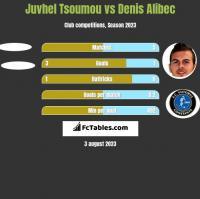 Juvhel Tsoumou vs Denis Alibec h2h player stats