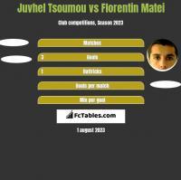 Juvhel Tsoumou vs Florentin Matei h2h player stats