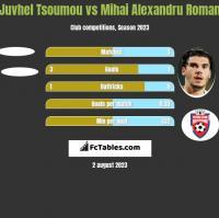 Juvhel Tsoumou vs Mihai Alexandru Roman h2h player stats
