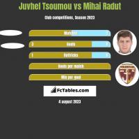 Juvhel Tsoumou vs Mihai Radut h2h player stats