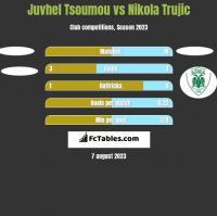 Juvhel Tsoumou vs Nikola Trujic h2h player stats