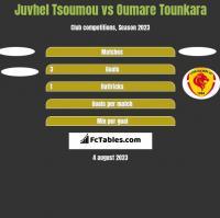 Juvhel Tsoumou vs Oumare Tounkara h2h player stats