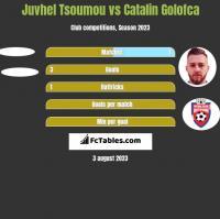 Juvhel Tsoumou vs Catalin Golofca h2h player stats