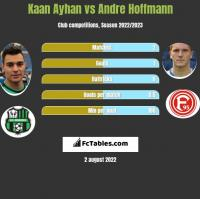Kaan Ayhan vs Andre Hoffmann h2h player stats