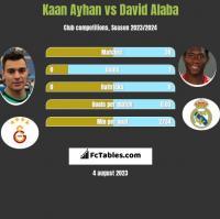 Kaan Ayhan vs David Alaba h2h player stats