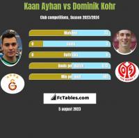 Kaan Ayhan vs Dominik Kohr h2h player stats