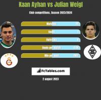 Kaan Ayhan vs Julian Weigl h2h player stats