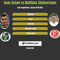 Kaan Ayhan vs Matthias Zimmermann h2h player stats