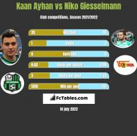 Kaan Ayhan vs Niko Giesselmann h2h player stats