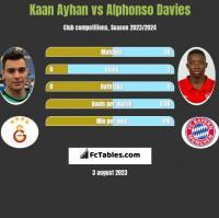 Kaan Ayhan vs Alphonso Davies h2h player stats