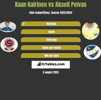 Kaan Kairinen vs Akseli Pelvas h2h player stats