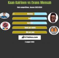 Kaan Kairinen vs Evans Mensah h2h player stats