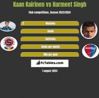 Kaan Kairinen vs Harmeet Singh h2h player stats