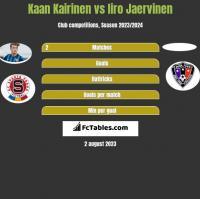 Kaan Kairinen vs Iiro Jaervinen h2h player stats