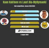 Kaan Kairinen vs Lauri Ala-Myllymaeki h2h player stats