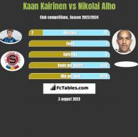 Kaan Kairinen vs Nikolai Alho h2h player stats
