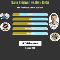 Kaan Kairinen vs Riku Riski h2h player stats