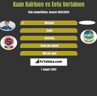 Kaan Kairinen vs Eetu Vertainen h2h player stats