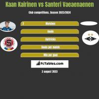 Kaan Kairinen vs Santeri Vaeaenaenen h2h player stats
