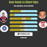 Kaan Kanak vs Ahmet Oguz h2h player stats