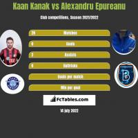 Kaan Kanak vs Alexandru Epureanu h2h player stats