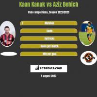 Kaan Kanak vs Aziz Behich h2h player stats