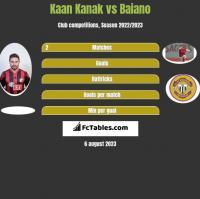 Kaan Kanak vs Baiano h2h player stats