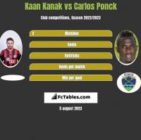 Kaan Kanak vs Carlos Ponck h2h player stats
