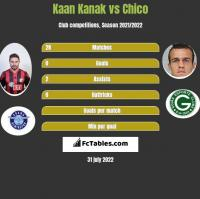 Kaan Kanak vs Chico h2h player stats