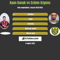 Kaan Kanak vs Erdem Ozgenc h2h player stats