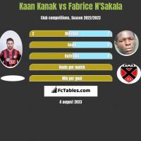 Kaan Kanak vs Fabrice N'Sakala h2h player stats