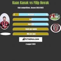 Kaan Kanak vs Filip Novak h2h player stats