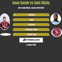 Kaan Kanak vs Gael Clichy h2h player stats