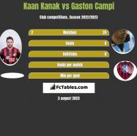 Kaan Kanak vs Gaston Campi h2h player stats