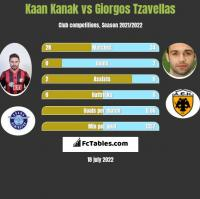 Kaan Kanak vs Giorgos Tzavellas h2h player stats