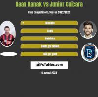 Kaan Kanak vs Junior Caicara h2h player stats