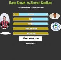 Kaan Kanak vs Steven Caulker h2h player stats
