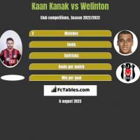 Kaan Kanak vs Welinton h2h player stats