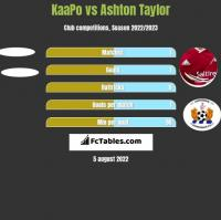 KaaPo vs Ashton Taylor h2h player stats