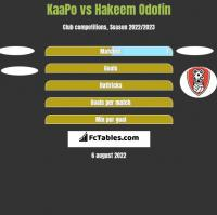 KaaPo vs Hakeem Odofin h2h player stats