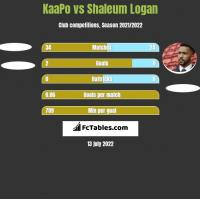 KaaPo vs Shaleum Logan h2h player stats