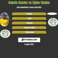 Kabelo Dambe vs Sipho Chaine h2h player stats