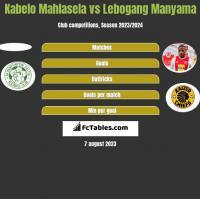 Kabelo Mahlasela vs Lebogang Manyama h2h player stats