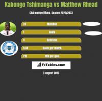 Kabongo Tshimanga vs Matthew Rhead h2h player stats