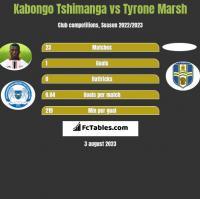 Kabongo Tshimanga vs Tyrone Marsh h2h player stats