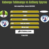 Kabongo Tshimanga vs Anthony Spyrou h2h player stats