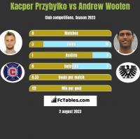 Kacper Przybylko vs Andrew Wooten h2h player stats