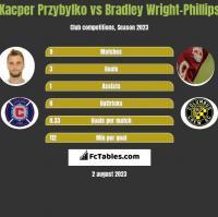 Kacper Przybylko vs Bradley Wright-Phillips h2h player stats